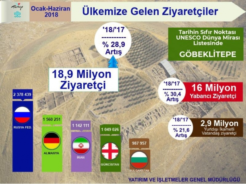 Turizmde 11,5 milyar dolarlık gelir