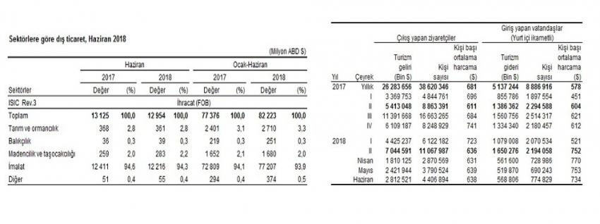 Dış ticaret ve turizm istatistikleri açıklandı