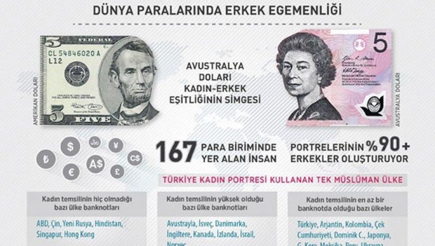 Dünya paralarında erkek egemenliği