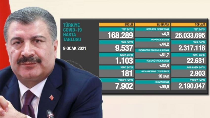 Türkiye'nin son virüs tablosu