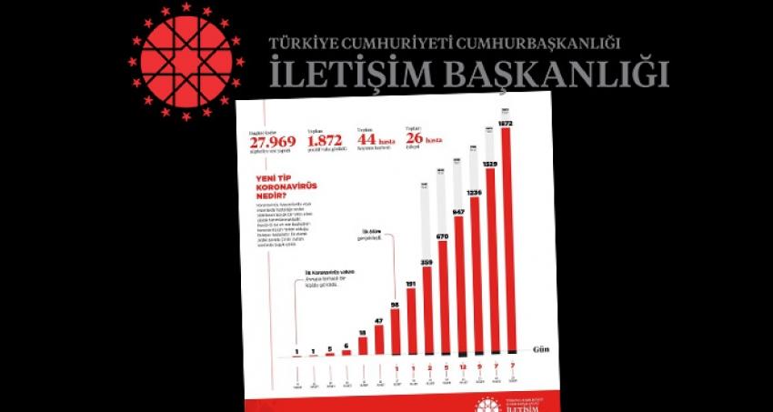 İletişim Başkanlığı, Türkiye genelindeki koronavirüs durumunu paylaştı