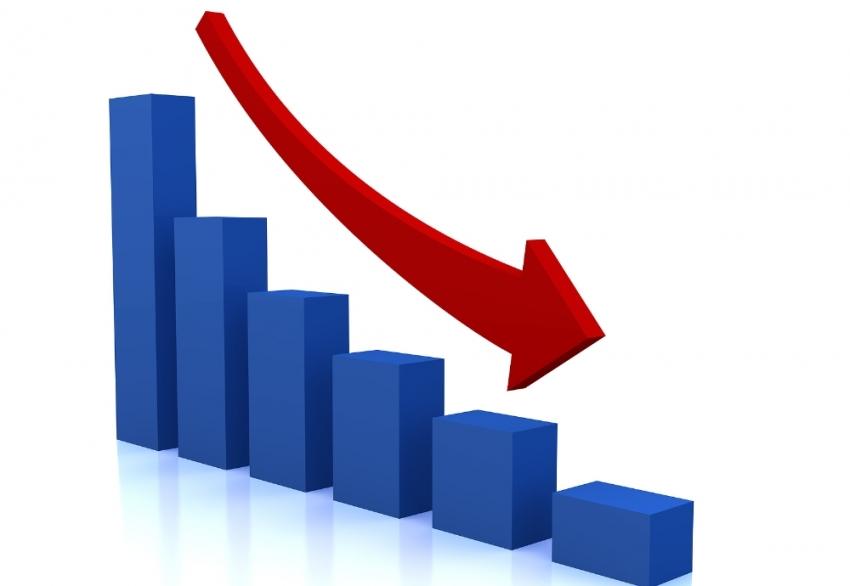 Dış ticaret açığı yüzde 77,1 azaldı