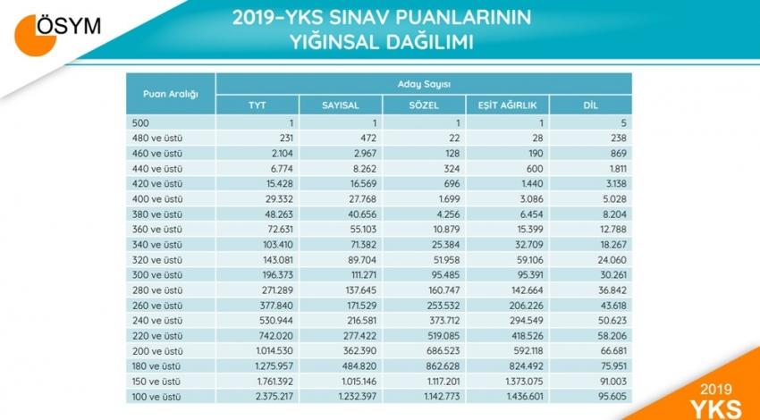 ÖSYM, YKS'ye ilişkin sayısal verileri yayımladı 1 kişi 500 tam puan aldı