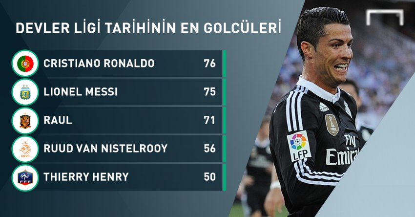Ronaldo, Şampiyonlar Ligin'de Messi'yi geçti!